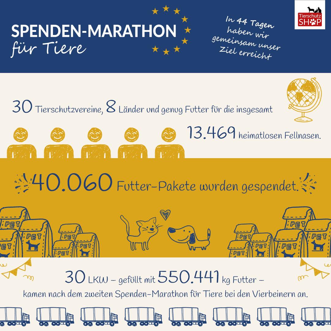 Erfolg-Spendenmarathon-fuer-Tiere-2018
