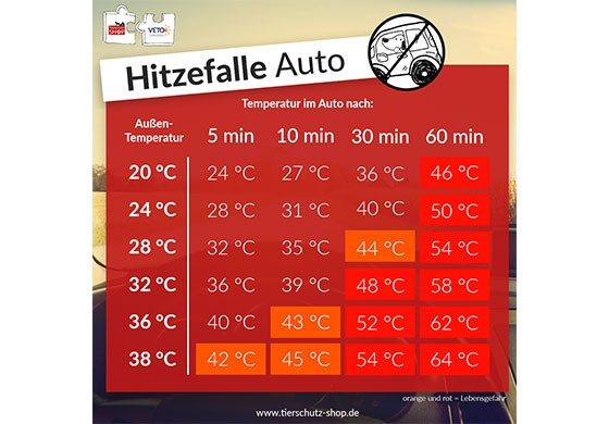 Tabelle mit Außentemperaturen und Innentemperaturen im Auto